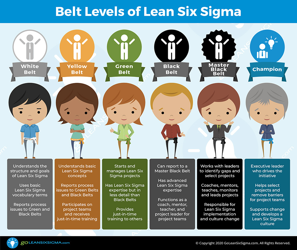 Belt Levels Of Lean Six Sigma Goleansixsigma.com